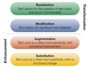 SAMR teaching model